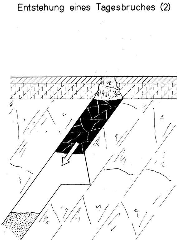 2. Abbau unter nicht standsicheren Deckschichten